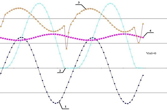 Graphs of steady-state oscillations