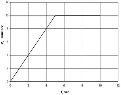 Graph of change vt