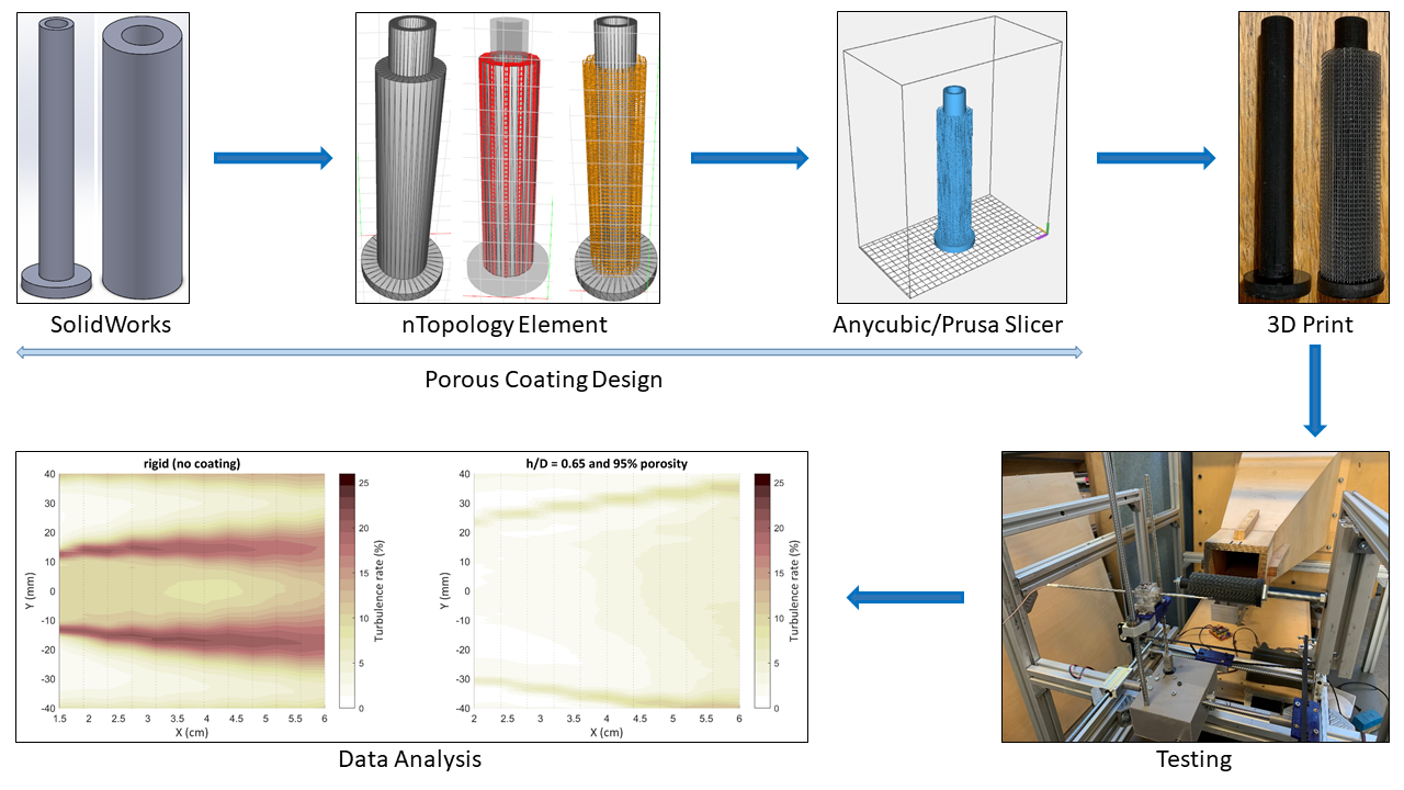 3D printed structured porous treatments for flow control with applications for noise and vibration control