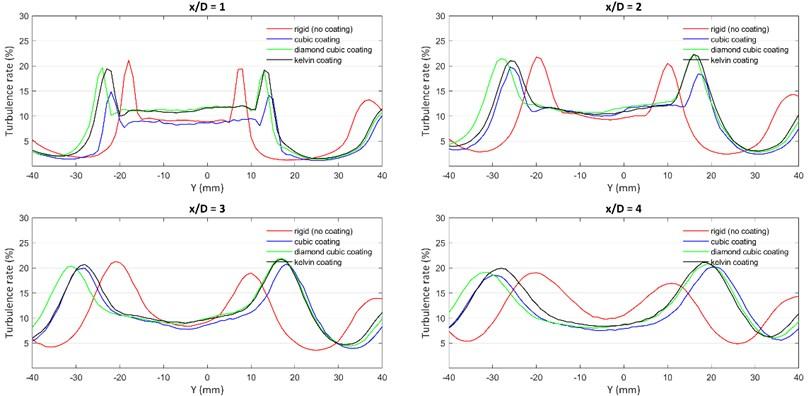 Turbulence graph for experiment set-1