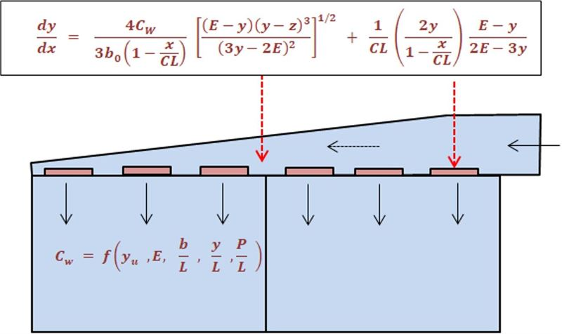 Numerical method and program for computing inlet flow distribution in sedimentation tanks