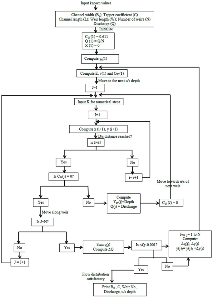 Flow chart of the BASIC program for computation of inlet flow distribution over weirs