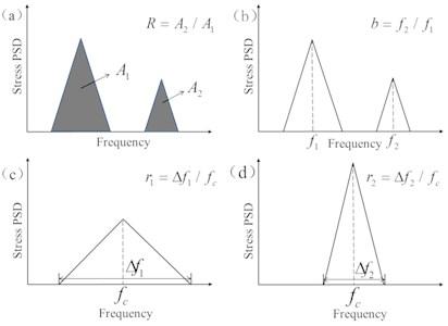 The triangular model of bimodal  stress power spectral density