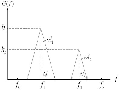 The bimodal stress power spectral density