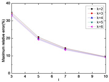 The maximum relative error of E[D]Dir0  for a single frequency-band