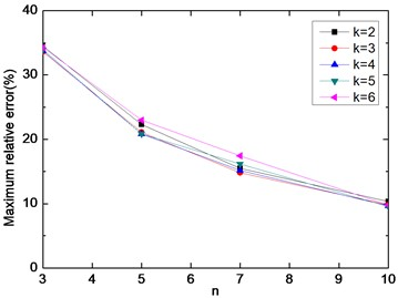 The maximum relative error of E[D]Dir0  for a broad frequency-band