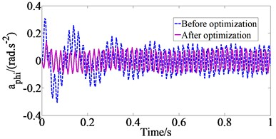 The comparison of acceleration responses of vehicle body at Case 2