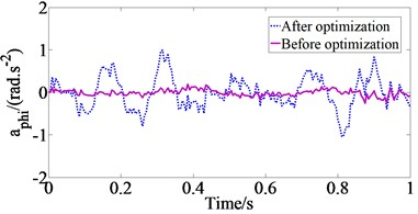 The comparison of acceleration responses of vehicle body at Case 1