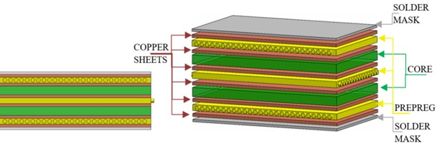 Six layer, two-sided PCB construction