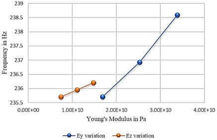 Effect of increasing Ey and Ez on PCB's eigenfrequency