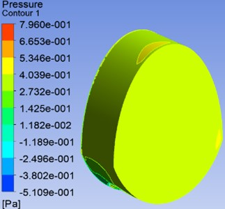 Pressure generated on cupula for 0.873 rad/s rotational velocity of head