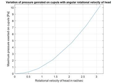 Variation of pressure generated  on cupula v/s rotational velocity of head