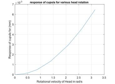 Variation of response of cupula v/s head rotational velocity