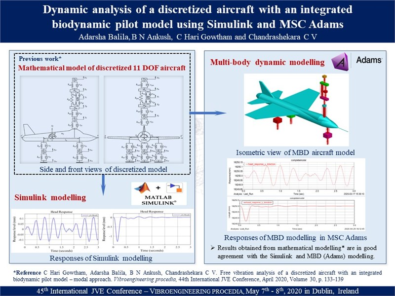 Dynamic analysis of a discretized aircraft with an integrated bio-dynamic pilot model using Simulink and MSC Adams