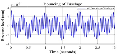 a) Undamped response of fuselage bouncing, b) damped response of fuselage bouncing
