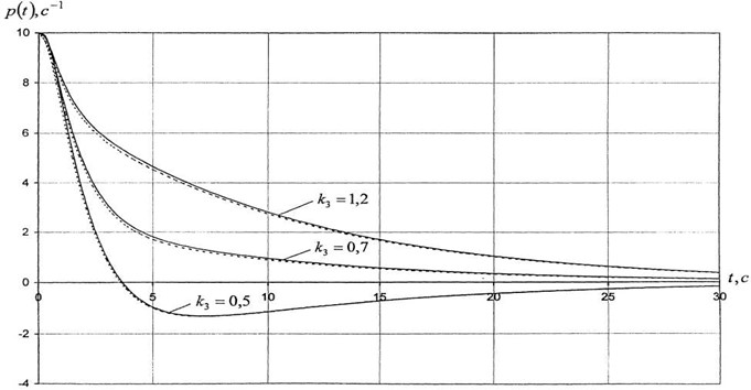 Graph velocity projection pt change curves for parameter values: A= 10 kg⋅m2, C= 20 kg⋅m2, p0=10 sec-1, r0= 1 sec-1, λ1=λ2= 0,2.  - - - - - - the solution obtained By V. N. Koshlyakov, __________ the solution received by the author