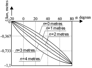 The dependence of a rope run-down on a boom tilt angle at the position of pointKm,n  on the line of an equal run-down of the rope  at final position, Ukank=1 meter