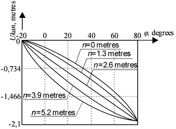 The dependence of a rope run-down on a boom tilt angle at the position of pointKm,n  on the line of an equal run-down of the rope  at final position, Ukank=2 meters