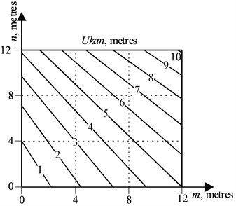 Lines of an equal rope run-down  at the final position Ukank