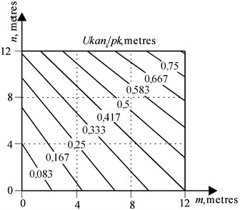 Lines of an equal rope run-down at the final position, taking into account the multiplicity  of the polyspast Ukank/pk