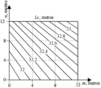 The geometric location of points Km,n  to determine the boom length Lc