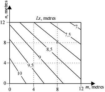 The geometric location of points Km,n  to determine the length of the trunk Lx