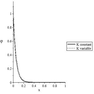 The state-functions distributions based on the thermal conductivity when t≥t0
