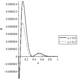The state-functions distributions based on the damage mechanics variable when t≥t0