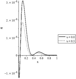 The state-functions distributions based on the damage mechanics variable when t<t0