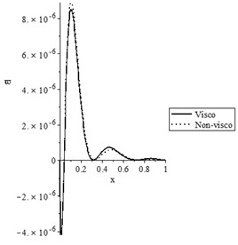 The state-functions distributions based on the viscothermoelastic parameters when t≥t0