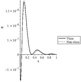 The state-functions distributions based on the viscothermoelastic parameters when t<t0