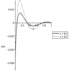 The state-functions distributions based on the thickness of the nanobeam when t≥t0