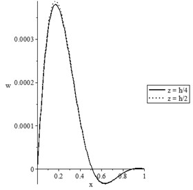 The state-functions distributions based on the thickness of the nanobeam when t<t0