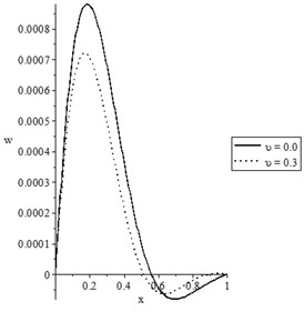 The state-functions distributions when the thermal conductivity is constant
