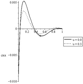 The state-functions distributions when the thermal conductivity is variable
