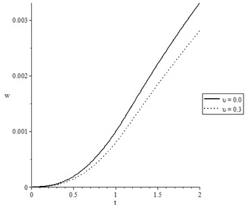 The lateral deflection for wide range of time t 0.0≤t≤2.0  and at distance x=0.2 when t0=1.0