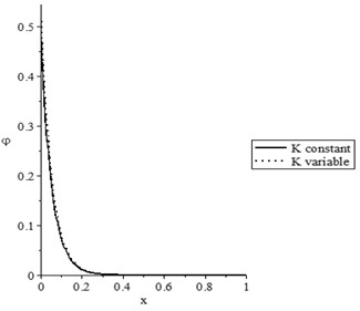 The state-functions distributions based on the thermal conductivity when t<t0