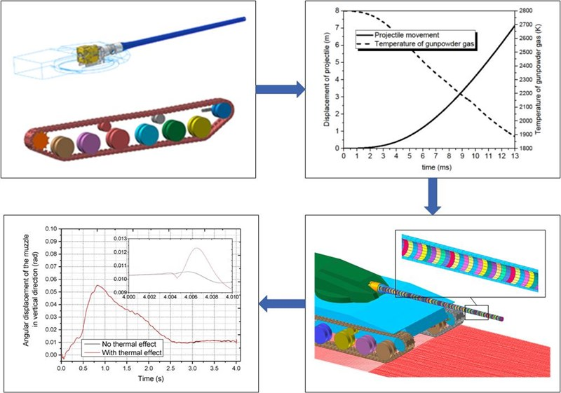 Study on dynamic response of moving tank under the action of temperature field