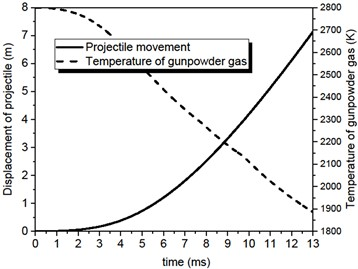 Time-varying curve of kinetic parameter