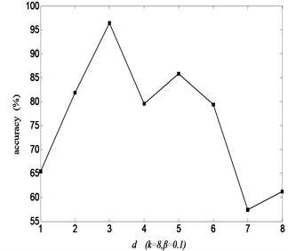 Recognition rate with dimension d