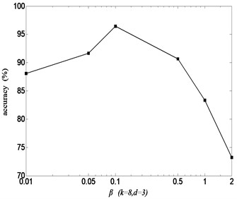 Recognition rate with parameter β