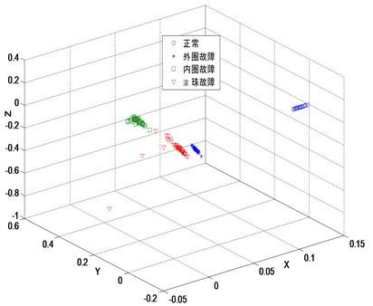 Embedded 3 dimensions by LCWR (k=8, β=0.1)