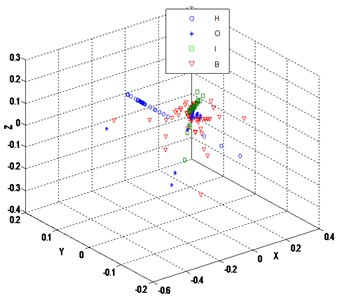 Embedded 3 dimensions by LTSA (k=9)