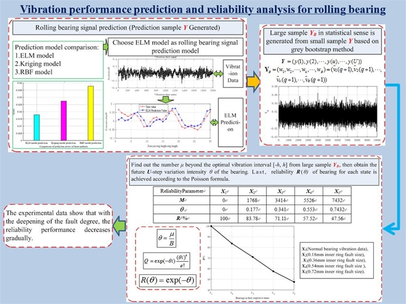 Vibration performance prediction and reliability analysis for rolling bearing