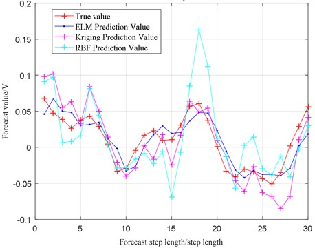 Prediction results comparison of the three methods