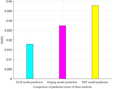 Prediction accuracy evaluation of the three methods (RMSE)