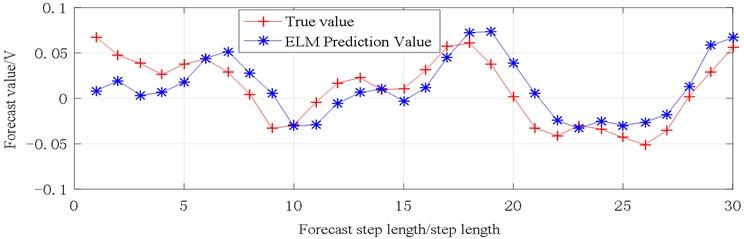 Vibration prediction data (X1)