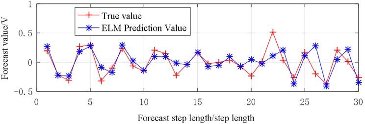 Vibration prediction data (X2)