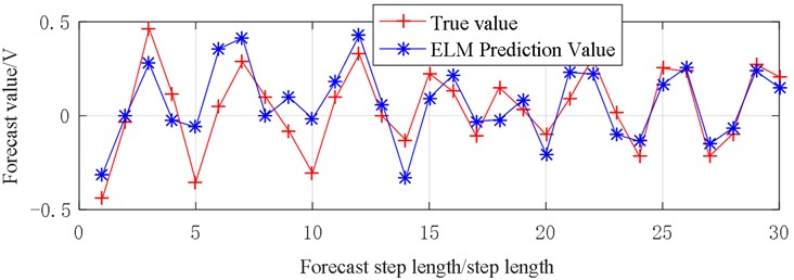 Vibration prediction data (X3)