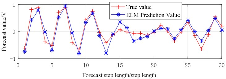 Vibration prediction data (X4)